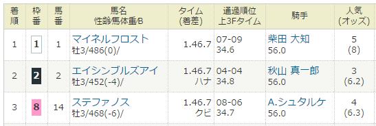 2014年03月29日・毎日杯(G3).PNG