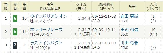 2014年03月29日・日経賞(G2).PNG