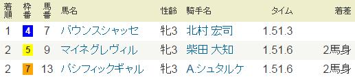 2014年・フラワーカップ・G3.PNG