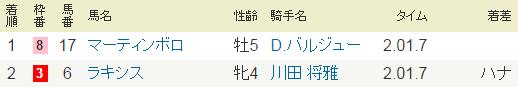 2014年・中日新聞杯・G3.PNG